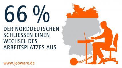 Nordlichter-sind-die-treuesten-Arbeitnehmer-Forsa-Umfrage-im-Auftrag-von-Jobware-39-Prozent-der-Sueddeutschen-haelt-es-nicht-am-Arbeitsplatz