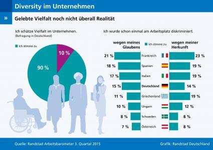 Randstad-Arbeitsbarometer-Q3-2015-Vielfalt-in-Unternehmen-Haltung-und-Praxis-im-Widerspruch
