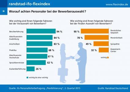 Randstad-ifo-flexindex-2-2015-Berufserfahrung-und-Persoenlichkeit-bei-Bewerbung-entscheidend