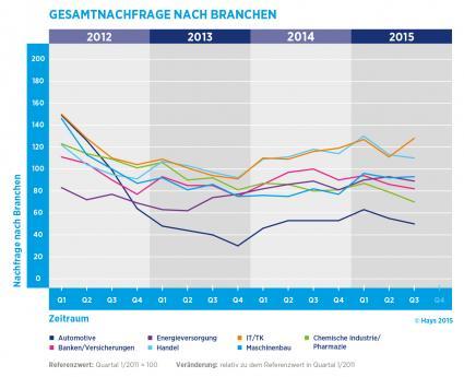 Hays-Fachkraefte-Index-Nachfrage-nach-Fachkraeften-im-letzten-Quartal-insgesamt-leicht-gesunken-Staerkere-Nachfrage-aus-der-IT-Industrie