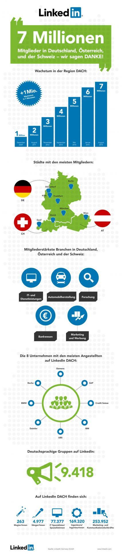 Business-Netzwerk-LinkedIn-erreicht-sieben-Millionen-Mitglieder-in-Deutschland-Oesterreich-und-der-Schweiz