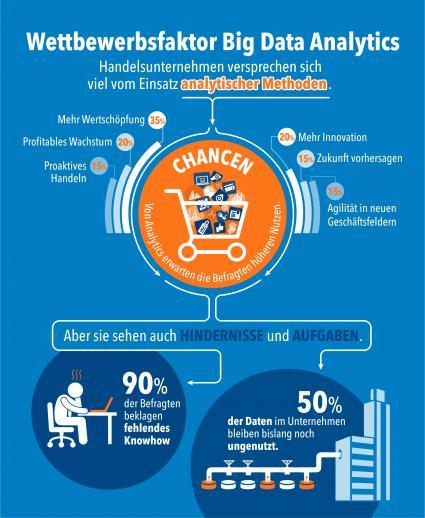 Studie-der-Universitaet-Potsdam-zeigt-Handel-schoepft-Big-Data-Potenziale-fuer-Vertrieb-und-Service-nicht-aus