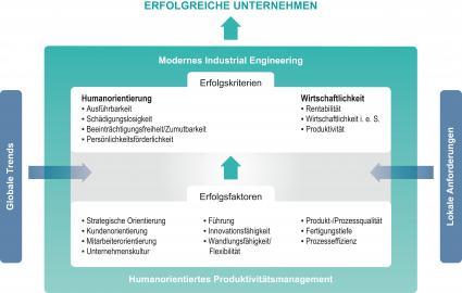 REFA-Institut-Erfolgreiche-Unternehmen-muessen-produktiv-sein-aber-auch-die-Menschen-beruecksichtigen