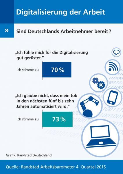 Randstad-Arbeitsbarometer-Q4-2015-Deutschlands-Arbeitnehmer-sehen-Digitalisierung-gelassen-entgegen