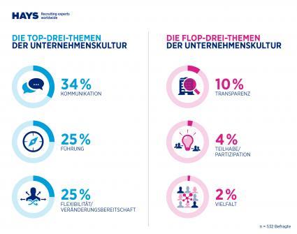 HR-Report-2015-2016-von-IBE-und-Hays-Unternehmenskultur-von-hoechster-Bedeutung-aber-vieles-liegt-im-Argen
