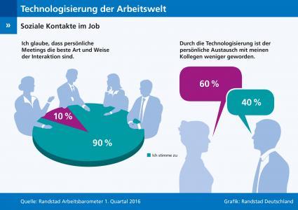 Technologisierung-im-Job-Soziale-Kontakte-leiden-Randstad-Arbeitsbarometer-Q1-2016