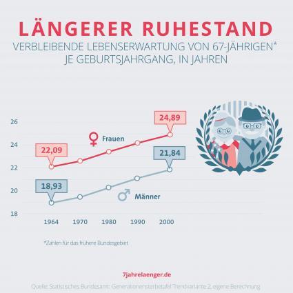 Trotz-Rente-mit-67-Juengere-erwartet-ein-laengerer-Ruhestand-als-heutige-Senioren