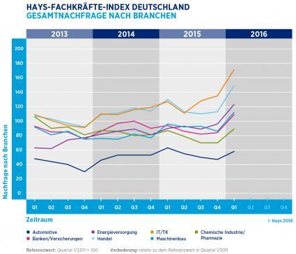 Digitalisierung-treibt-den-Arbeitsmarkt-an-Zahl-der-Stellenanzeigen-fuer-Fachkraefte-stieg-im-letzten-Quartal-sehr-deutlich-an