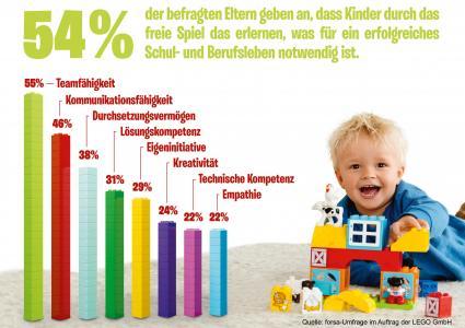 forsa-Studie-zeigt-Eltern-sind-ueberzeugt-dass-Spielen-entscheidend-fuer-ein-erfolgreiches-Schul-und-Berufsleben-ist