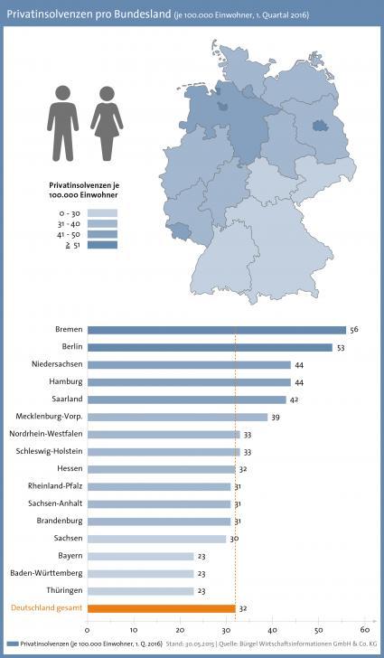 Weiterer-Rueckgang-der-Privatinsolvenzen-in-fuenf-Bundeslaendern-steigen-die-Zahlen-an