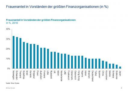 Frauen-in-der-Finanzbranche-Kultur-bremst-Karrieren-Zweite-Oliver-Wyman-Studie-zu-weiblichen-Fuehrungskraeften-in-Finanzunternehmen