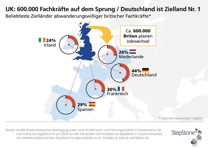 600-000-Fachkraefte-auf-dem-Sprung-Grosse-BREXIT-Arbeitsmarktbefragung-zeigt-Deutschland-ist-Zielland-Nr-1