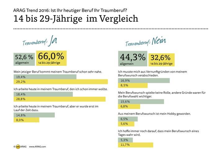 ARAG-Trend-2016-Mehrheit-der-Deutschen-arbeitet-im-Traumberuf