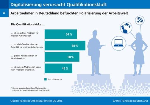 Arbeitnehmer-in-Deutschland-befuerchten-Polarisierung-der-Arbeitswelt-Digitalisierung-verursacht-Qualifikationsluecke-und-Lohnkluft