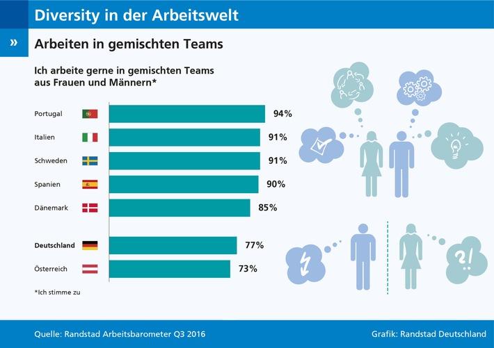 Befragung-zur-Zusammenarbeit-von-Frauen-und-Maennern-Gemischte-Teams-in-Deutschland-weniger-beliebt