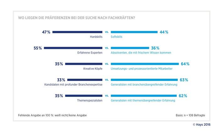 Digitale-Agenda-In-Banken-sind-vor-allem-junge-Generalisten-gefragt-Studie-von-Hays-und-PAC-zum-digitalen-Wandel-in-der-Bankenbranche