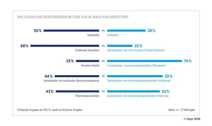 Digitalisierung-Pharmaunternehmen-setzen-auf-erfahrene-und-prozessorientierte-Experten-Studie-von-Hays-und-PAC-zum-digitalen-Wandel-in-der-Pharmabranche