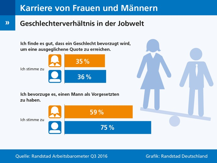 Frauen-wollen-keine-Vorzugsbehandlung-im-Job