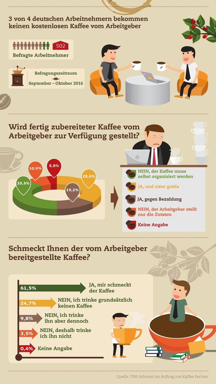 Gratis-Kaffee-ist-keine-Selbstverstaendlichkeit-in-deutschen-Bueros-Eine-Studie-von-Kaffee-Partner-zeigt-3-von-4-deutschen-Arbeitnehmern-bekommen-keinen-kostenlosen-Kaffee-vom-Arbeitgeber
