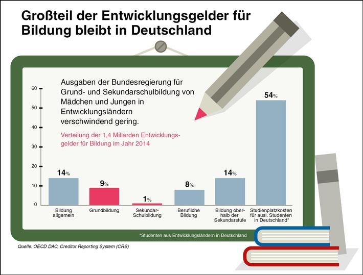 Maedchen-in-Entwicklungslaendern-Bundesregierung-setzt-falsche-Schwerpunkte-Maike-Roettger-und-Toni-Garrn-stellen-neuen-Plan-Maedchenbericht-vor