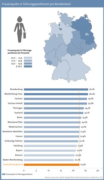 Ostdeutsche-Bundeslaender-sind-fuehrend-bei-der-Frauenquote-Hamburg-ist-Hauptstadt-der-Chefs