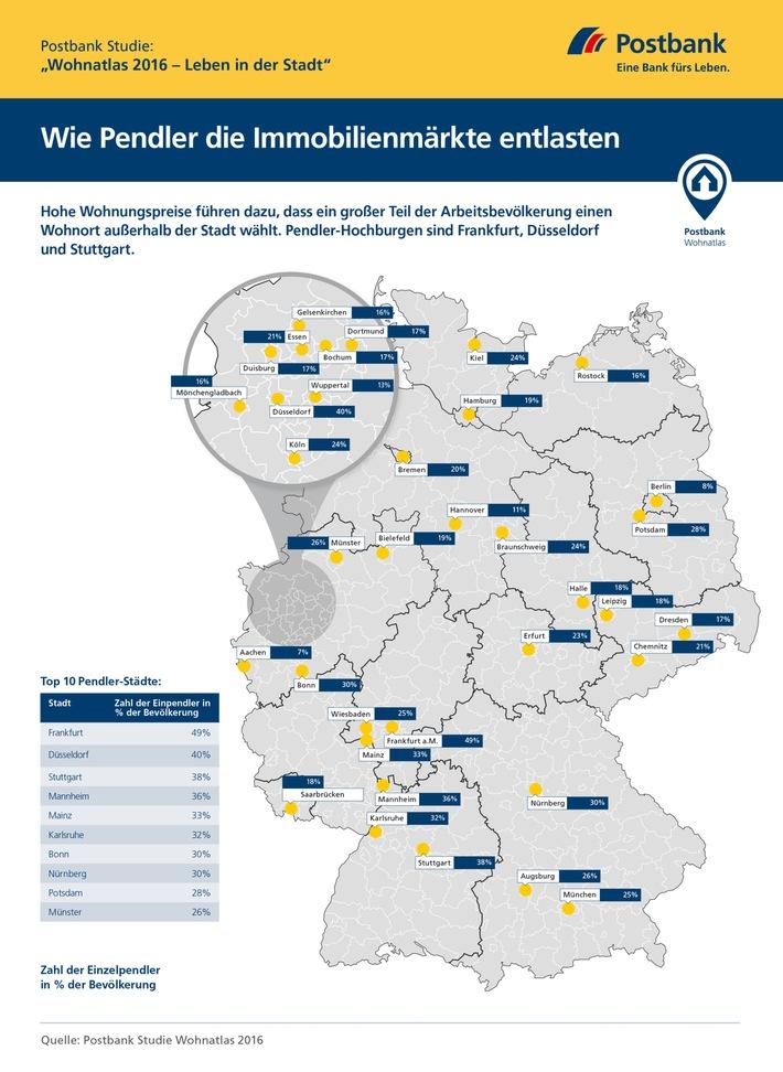 Postbank-Studie-Wohnatlas-2016-Wie-Pendler-die-Immobilienmaerkte-entlasten-Hohe-Immobilienpreise-sorgen-fuer-Sog-in-Richtung-Stadtrand-Pendler-Hochburgen-sind-Frankfurt-Duesseldorf-und-Stuttgart