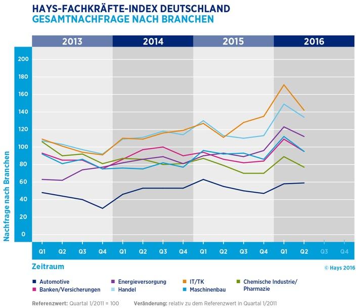 Stellenmarkt-fuer-Fachkraefte-rauscht-im-letzten-Quartal-nach-unten