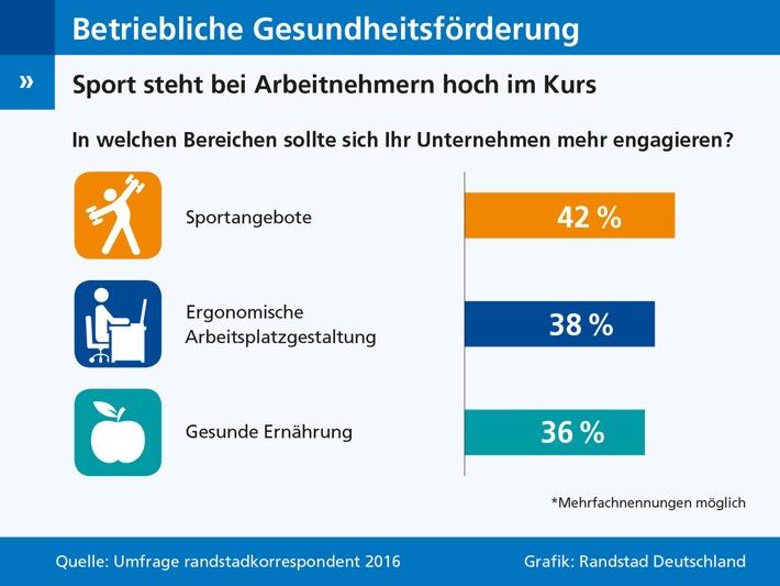 Umfrage-zu-betrieblicher-Gesundheitsfoerderung-Arbeitnehmer-wuenschen-sich-mehr-Sportangebote-im-Betrieb