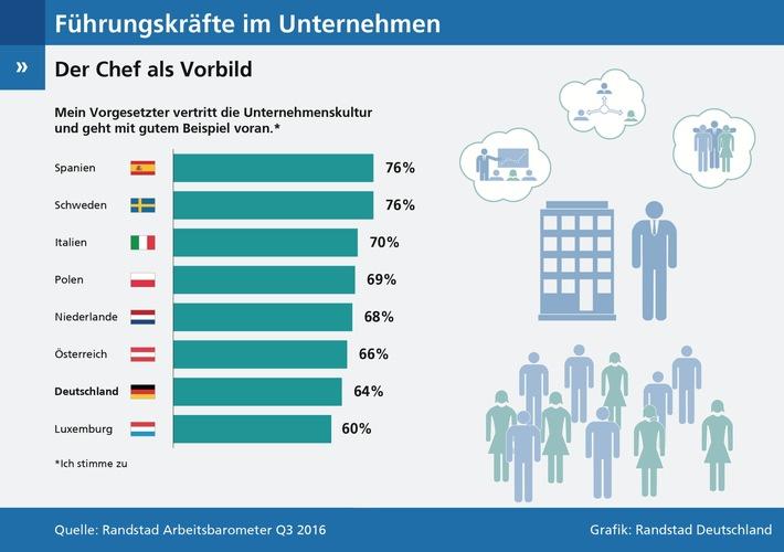 Vorbildfunktion-Chefs-in-Deutschland-schneiden-schlecht-ab