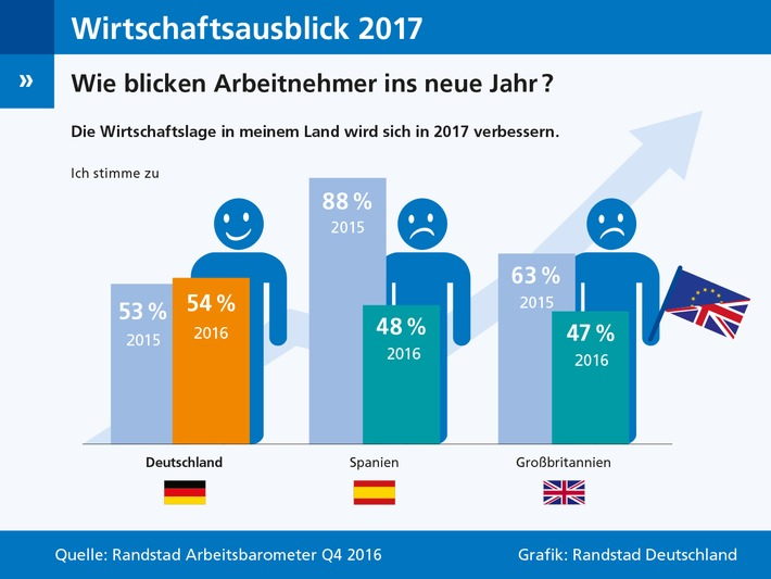 Wirtschaftsausblick-2017-Deutschland-optimistisch-Spanien-und-Grossbritannien-im-Stimmungstief